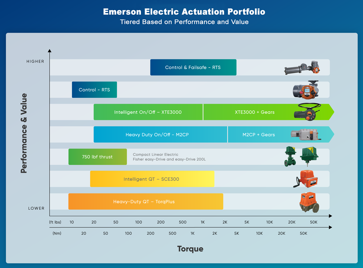 Emerson Electric Actuatio Portfolio