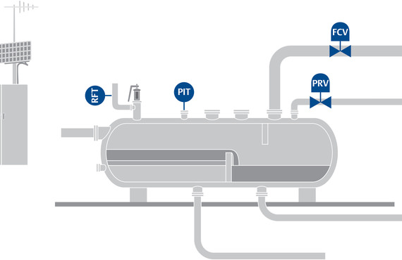 Regulators or backpressure control valves keep separator pressure in the best range for optimal production and separation efficiency.